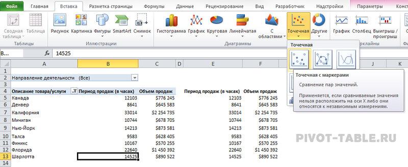 Рис. 6.23. Воспользуйтесь исходным блоком данных для создания обычной диаграммы