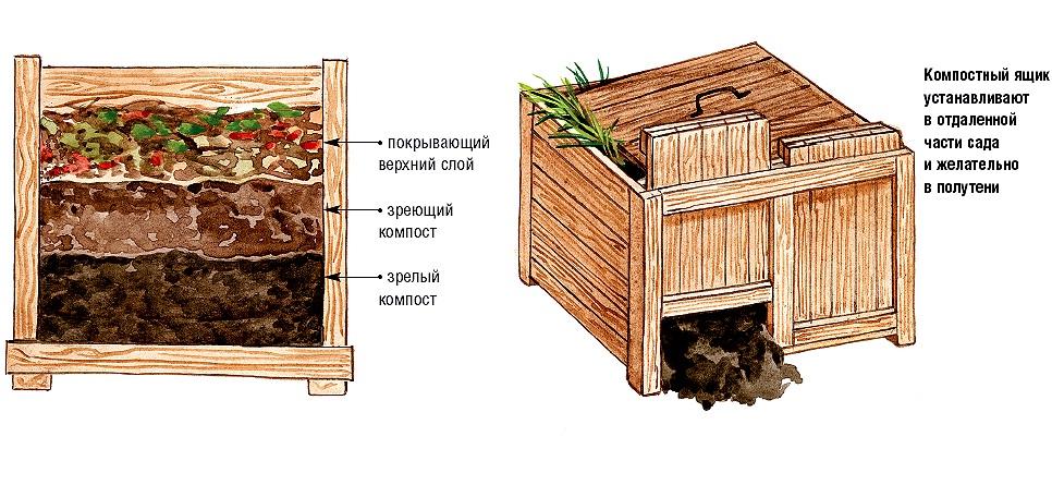 схема компостной кучи