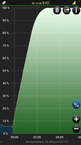 Батарея - время зарядки