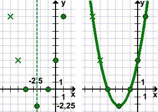 grafik-parabola-y-x2-5x-4