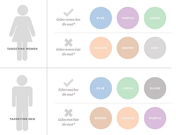 Какие цвета предпочитают мужчины и женщины
