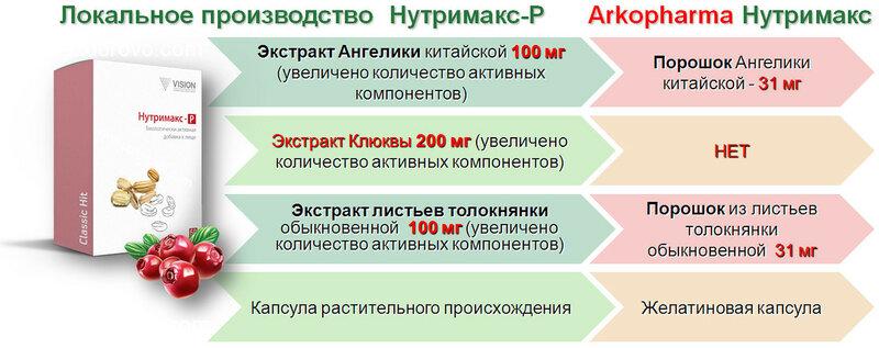 СРАВНЕНИЕ НУТРИМАКС-Р IZDOROVO.com