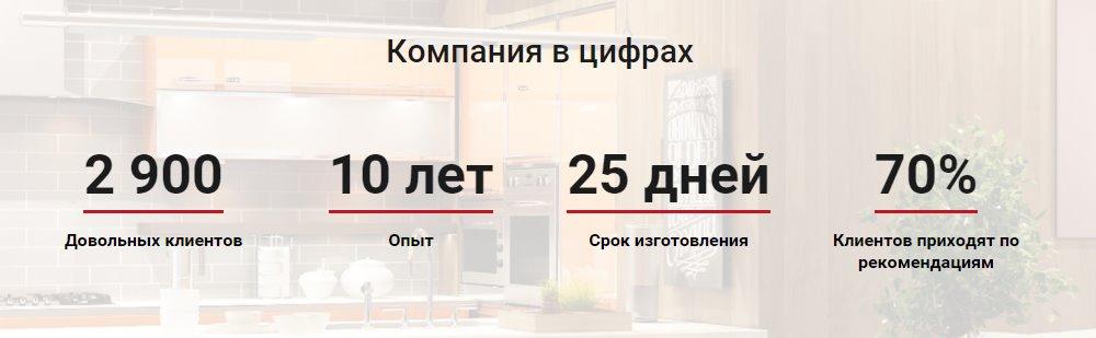 кухонная студия в Краснодаре - создание и дизайн кухонь, кухонный мастер, кухни в Краснодаре под ключ