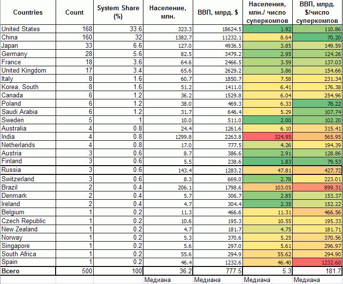 Суперкомпьютеры Top500: один из критериев технологического развития экономики