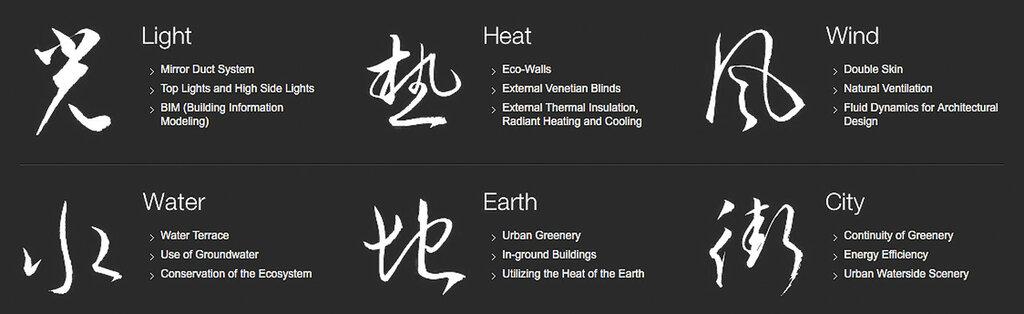 Шесть принципов «зелёной архитектуры» Nikken Sekkei