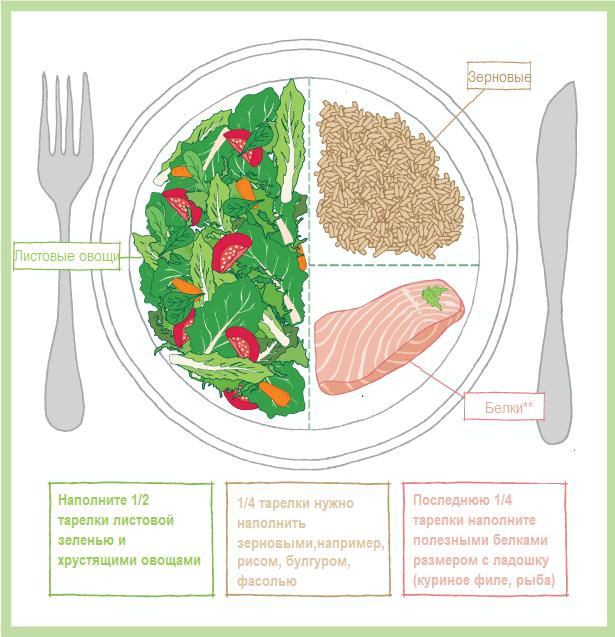 2.Снизьте потребление жиров. В настоящее времялюди употребляют много животных жиров, что засор