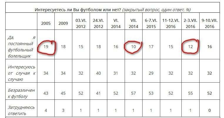 Таблица болельщиков российских клубов по версии ВЦИОМ