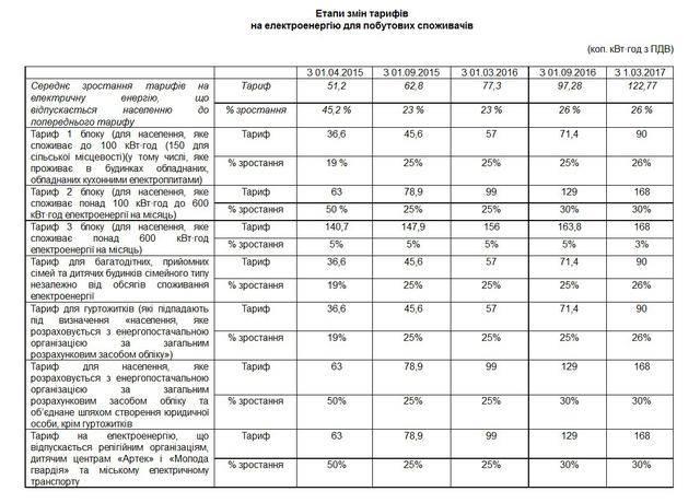 С сентября тарифы на электроэнергию вырастут на 25-30%, - Нацкомиссия