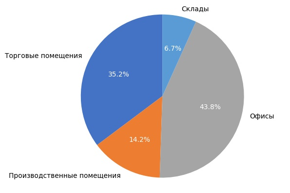 Выборка объектов коммерческой недвижимости в Кирове в июле 2017 года.