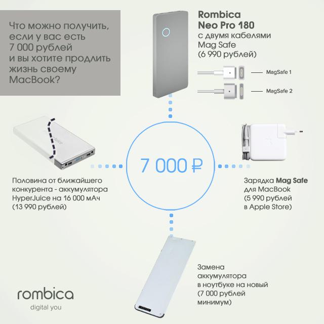 6. Помимо фирменных зарядок для MacBook, с аккумуляторами поставляются переходники практически для в