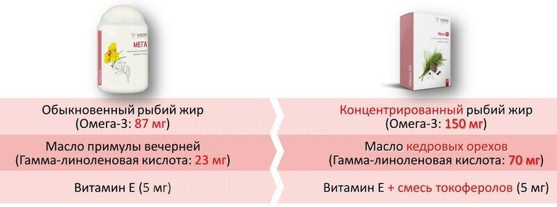izdorovo.com СРАВНЕНИЕ МЕГА-Р