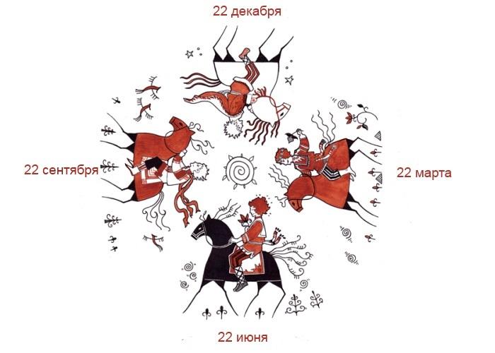 Славянские праздники, традиции, обряды