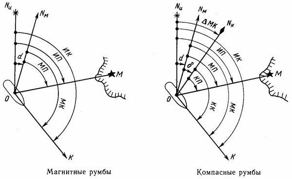 Магнитные и компасные румбы