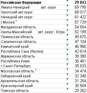 Зарплаты России, Белоруссии, Казахстана и Украины
