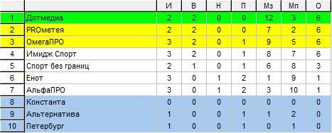Таблица Высшего дивизиона ЖФЛ после 2 тура