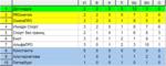 3 тур 3 «Чемпионата ЖФЛ». Высший дивизион