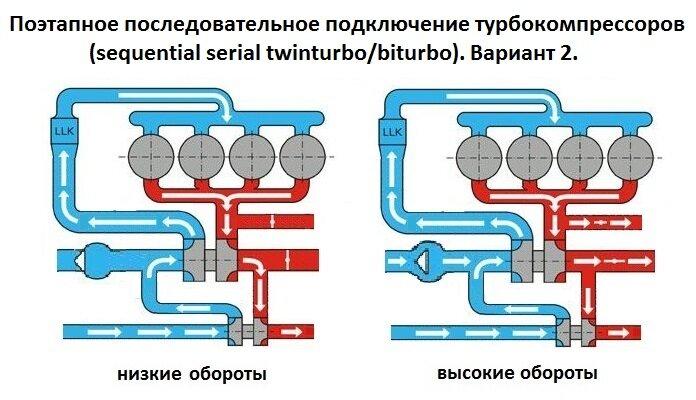 1) на низких оборотах поток