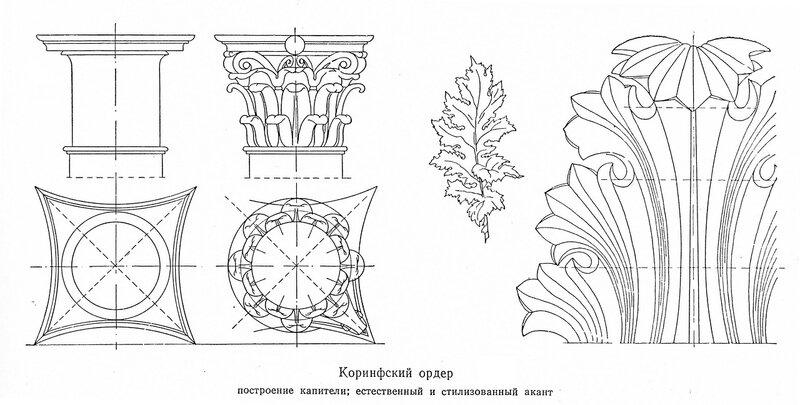 Схема построения коринфской капители