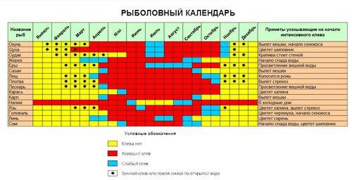 Календарь рыболова, рыболовный календарь