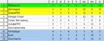5 тур 3 «Чемпионата ЖФЛ». Высший дивизион