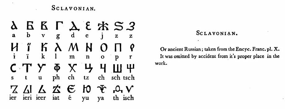 P. 318-319. SCLAVONIAN. Or ancient Russian; taken from the Encyc. Franc. pl. X. It was omitted by accident from it's proper place in the wort.
