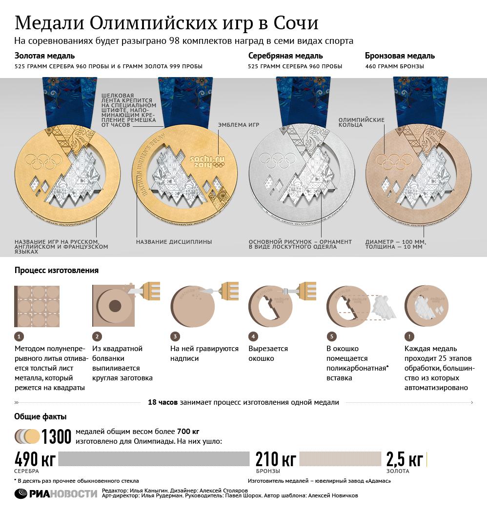 Инфографика, Олимпиада в Сочи 2014, стадионы