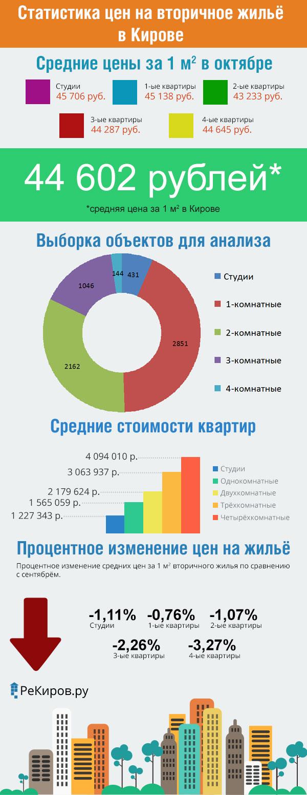 Анализ рынка жилой недвижимости в Кирове за октябрь