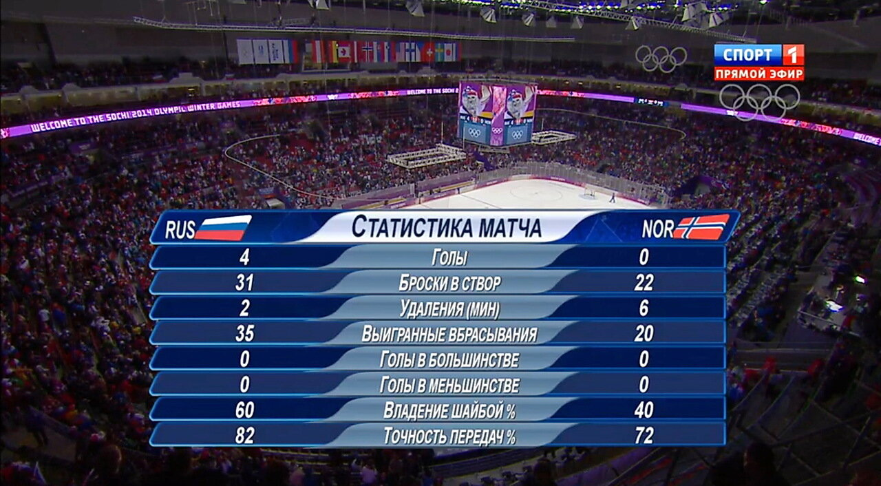 Россия - Норвегия статистика матча