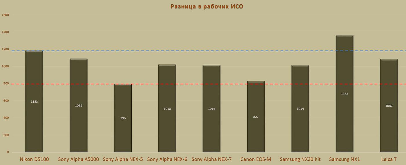 Фото 11. Чем ниже рабочее ИСО, тем хуже качество фотографий. Только Samsung NX1 способен выдать результат лучше, чем у зеркального фотоаппарата Nikon D3100