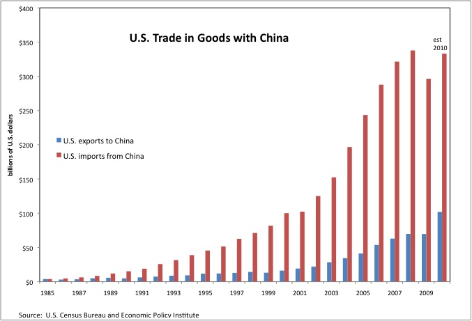 current trading relationship between the united states and china essay Economywatch offers information on us and china economic relationship the trade relationship between united states and a leading provider of online trading.