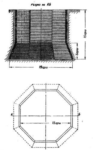 Рисунок 128. Литейная яма И. Моторина 1731 года (реконструкция).