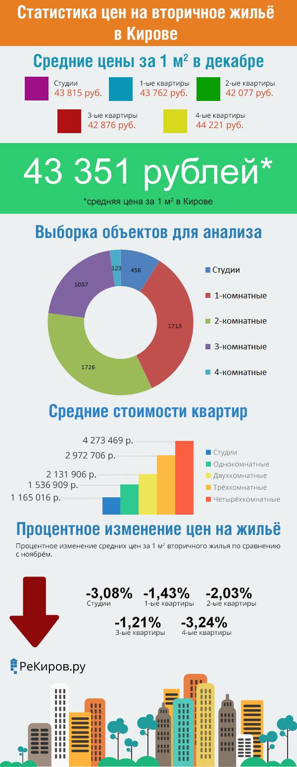 Статистика цен на вторичном рынке жилья города Кирова (декабрь 2015 год)