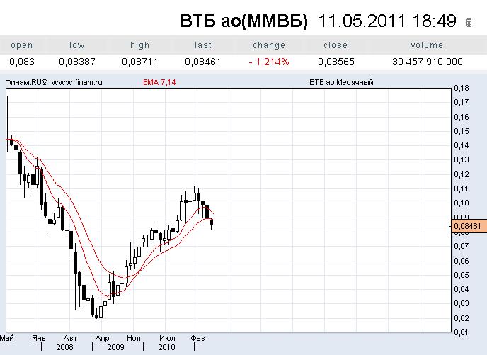 Втб24 курс евро на сегодня