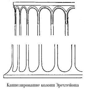 Каннелирование колонн Эрехтейона афинского акрополя