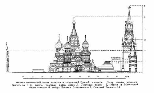храма Василия Блаженного