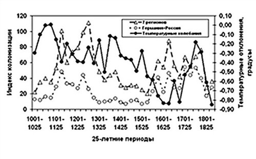 колебания температур 1001-1850 год