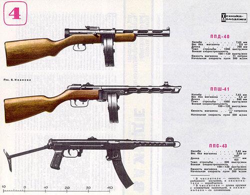 Стрелковое оружие: МЫ ОТСТАЛИ НА 30 ЛЕТ?