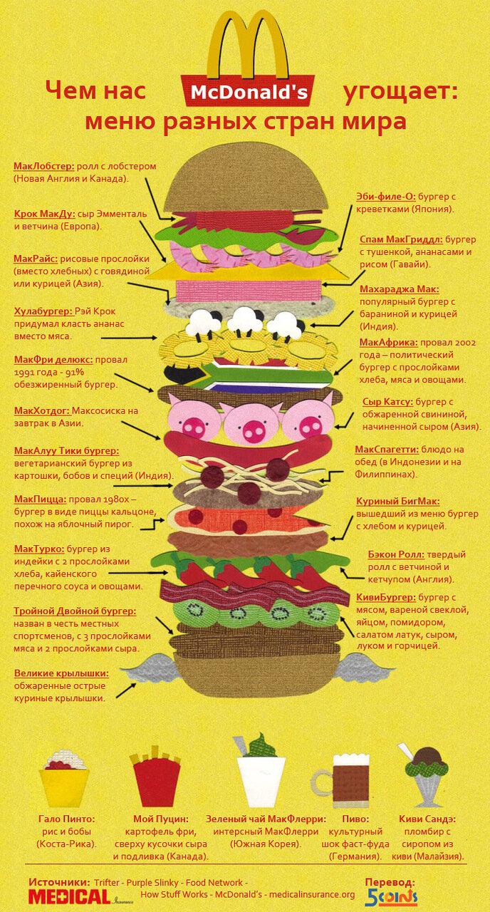 макдональдс в разных странах