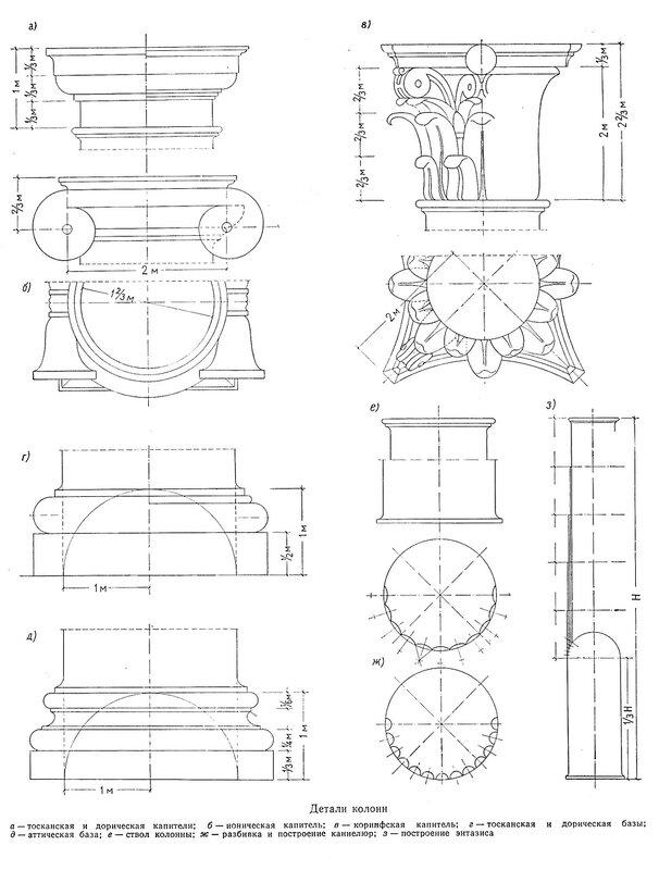 Детали колонн архитектурных ордеров, основые правила построения