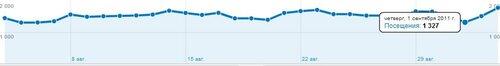 Показатели посещений footballfreestyle.ru за Август 2011 года.