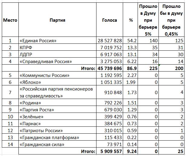 Распределение депутатских мандатов по итогам выборов в ГосДуму при процентных барьерах в 5 и 0.45 процента.png