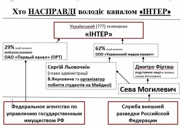 """Информационная политика в новостях на """"Интере"""" меняться не будет, - глава НИС Пилипец - Цензор.НЕТ 2996"""