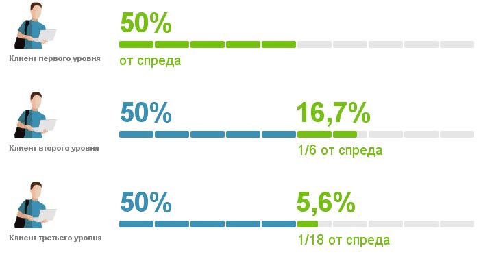 Статистика заработка на форексе у новичков форекс фо ю отзыв