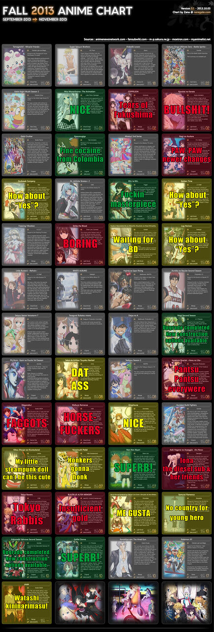 Fall 2013 Anime Chart v3.1