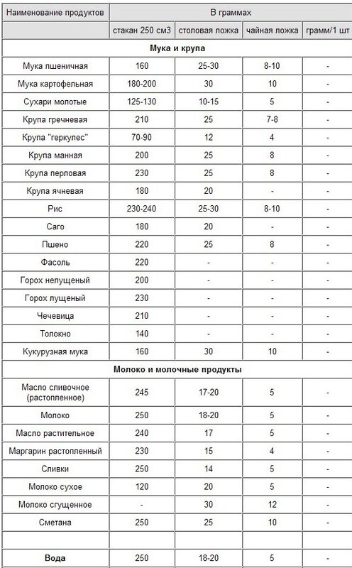 Пропорции в граммах в домашних условиях