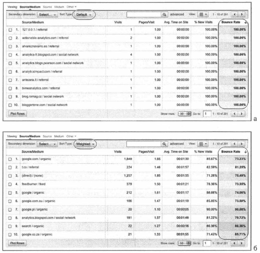Рис. 4.14. Таблица отчета, отсортированная по показателю отказов: (а) с применением сортировки по умолчанию, (б) с применением взвешенной сортировки