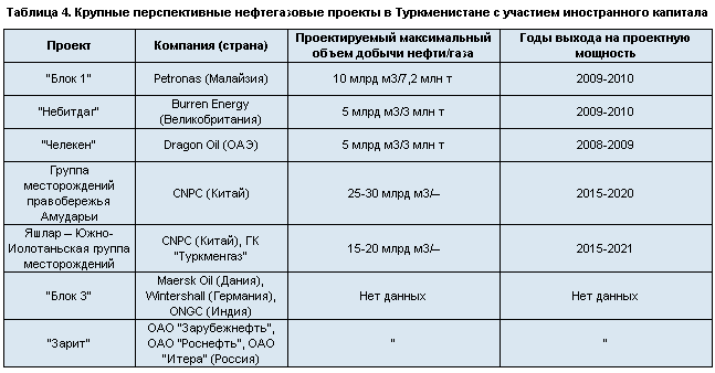 "ОАО ""НК ""ЛУКОЙЛ""."