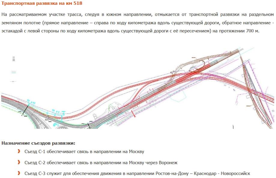 Схема развязки мкад и трассы дон