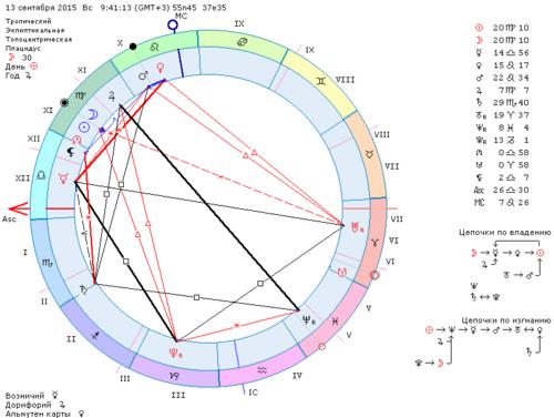 Новолуние и солнечное затмение 13 сентября 2015 года