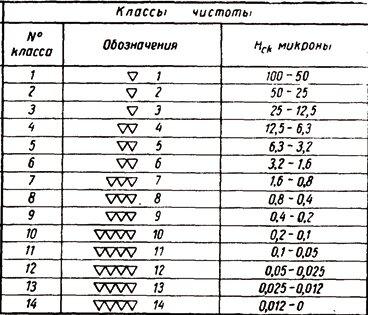 Параметры шероховатости - alexfl.pro